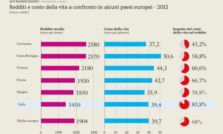 Redditi e costo della vita – Italia in ultima posizione
