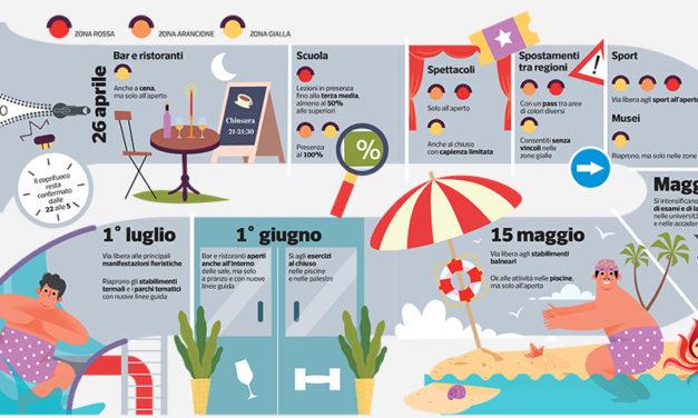 DAL 26 APRILE L' ITALIA RIAPRE